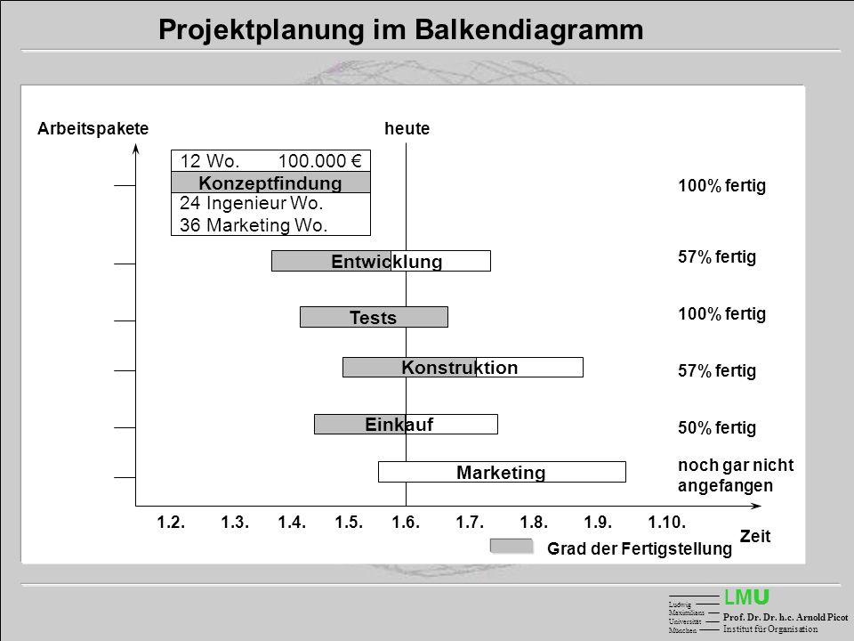 LMULMU Ludwig Maximilians Universität München Prof. Dr. Dr. h.c. Arnold Picot Institut für Organisation Einkauf Arbeitspakete Zeit 1.2.1.3.1.4.1.5.1.6