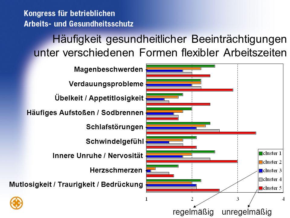Häufigkeit gesundheitlicher Beeinträchtigungen unter verschiedenen Formen flexibler Arbeitszeiten Magenbeschwerden - Verdauungsprobleme - Übelkeit / A