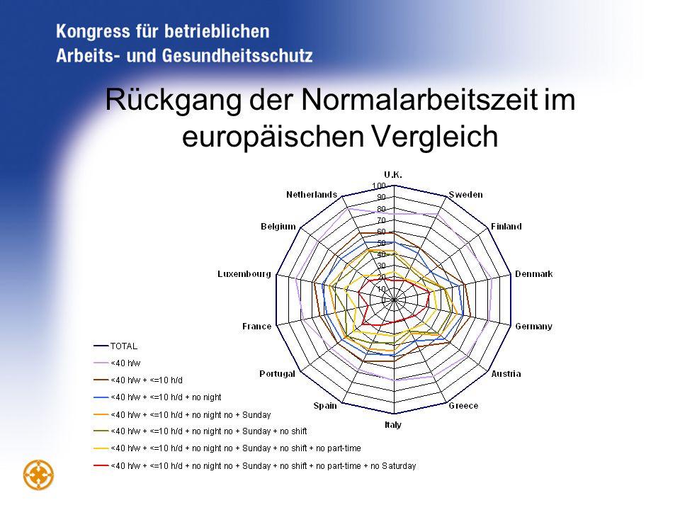 Rückgang der Normalarbeitszeit im europäischen Vergleich