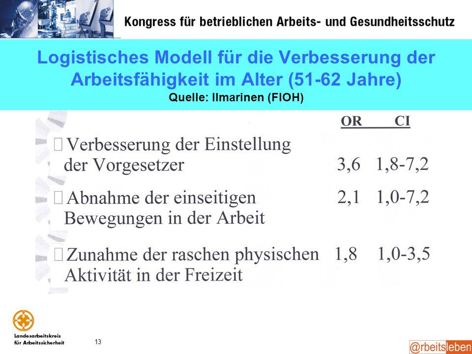 13 Logistisches Modell für die Verbesserung der Arbeitsfähigkeit im Alter (51-62 Jahre) Quelle: Ilmarinen (FIOH)