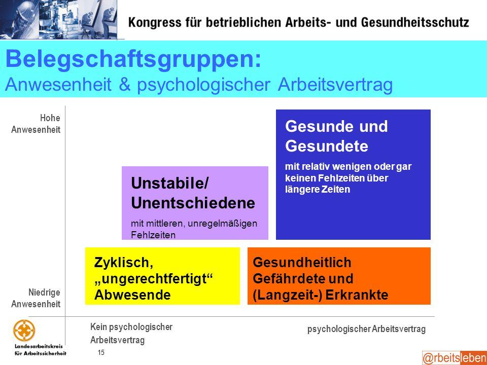 15 Belegschaftsgruppen: Anwesenheit & psychologischer Arbeitsvertrag Un-Stabile mit mittleren, unregelmäßigen Fehlzeiten Gesunde und Gesundete mit rel