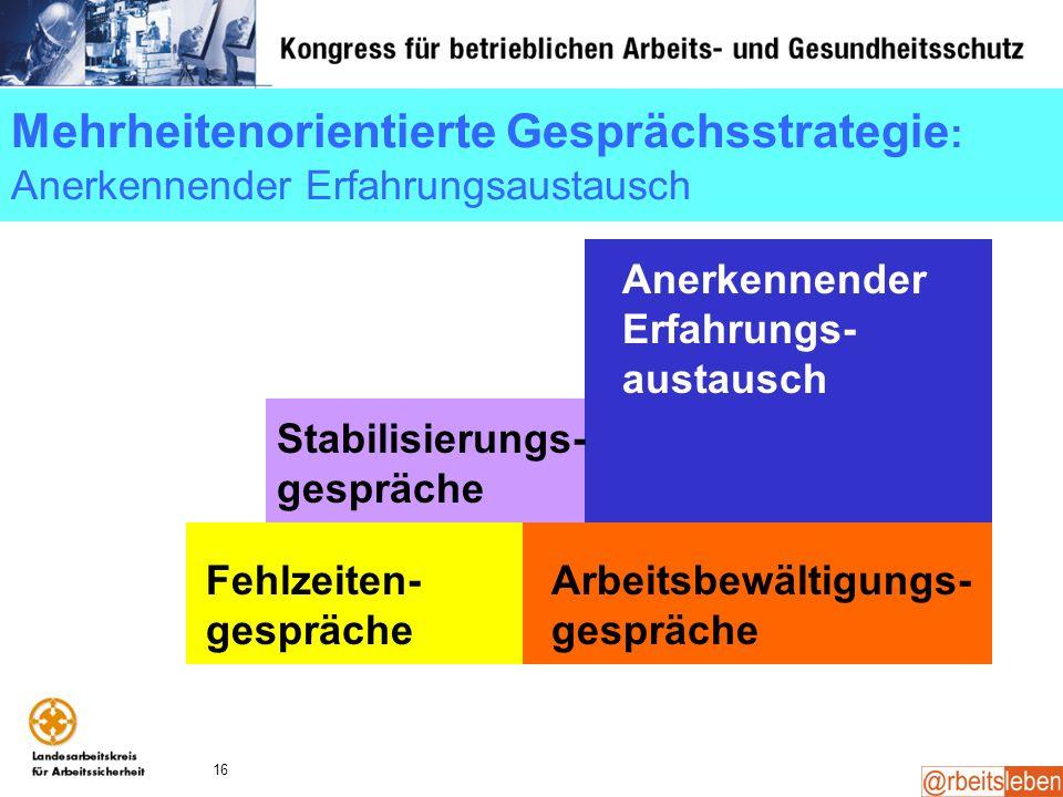 16 Mehrheitenorientierte Gesprächsstrategie : Anerkennender Erfahrungsaustausch Stabilisierungs- gespräche Anerkennender Erfahrungs- austausch Fehlzei