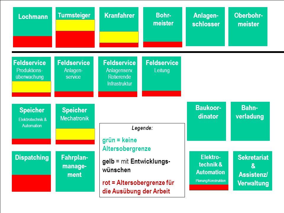 5 Lochmann Turmsteiger Kranfahrer Bohr- meister Anlagen- schlosser Oberbohr- meister Feldservice Anlagen- service Feldservice Leitung Feldservice Anla