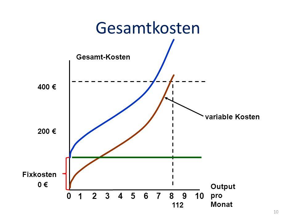 Gesamtkosten variable Kosten Gesamt-Kosten Output pro Monat 02345678910 1 400 200 0 112 Fixkosten 10