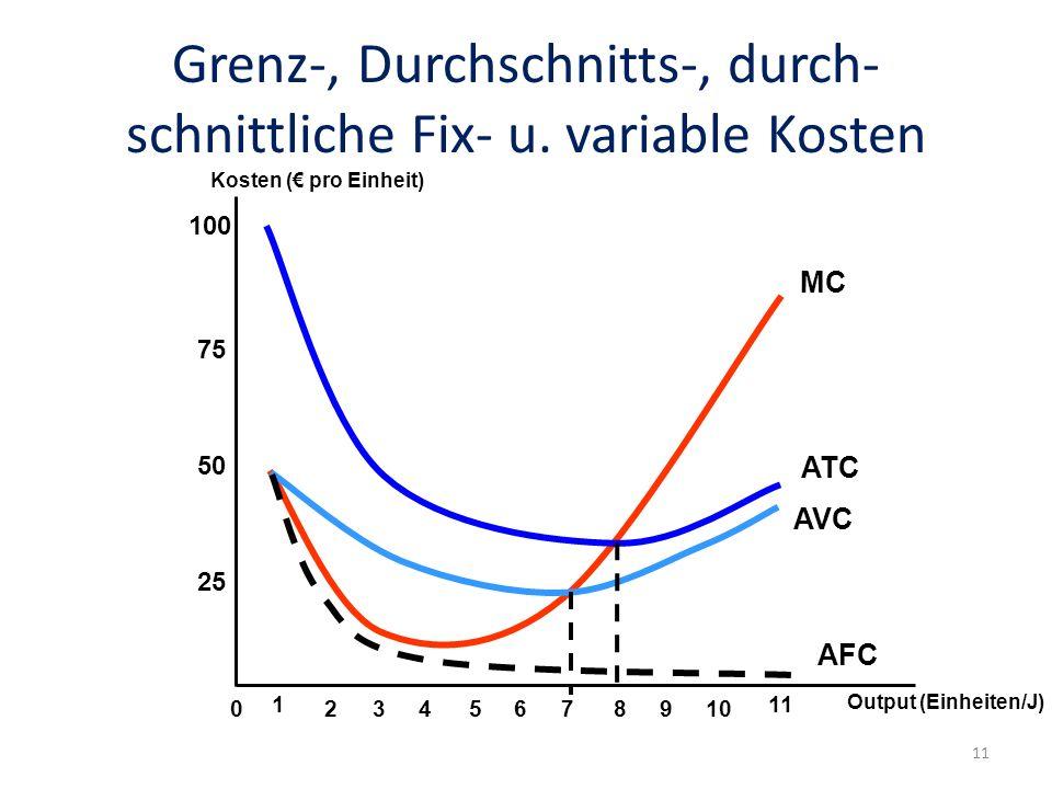 Grenz-, Durchschnitts-, durch- schnittliche Fix- u. variable Kosten Output (Einheiten/J) Kosten ( pro Einheit) 25 50 75 100 0 1 2345678910 11 MC ATC A
