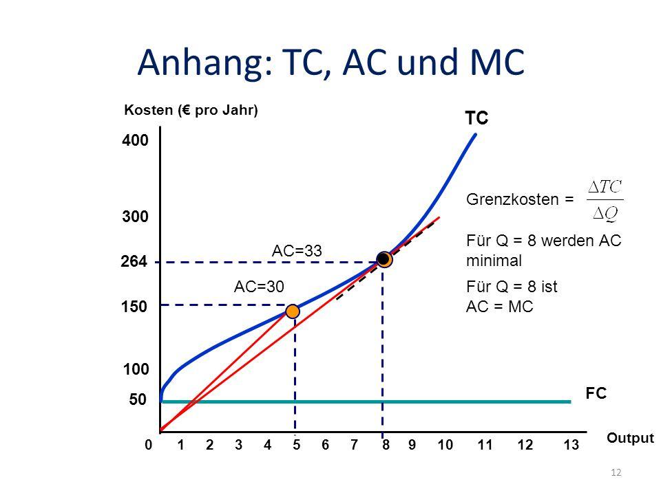 Anhang: TC, AC und MC Output 100 300 400 01234567910111213 TC FC 50 Kosten ( pro Jahr) 150 AC=30 AC=33 264 8 Für Q = 8 werden AC minimal Für Q = 8 ist