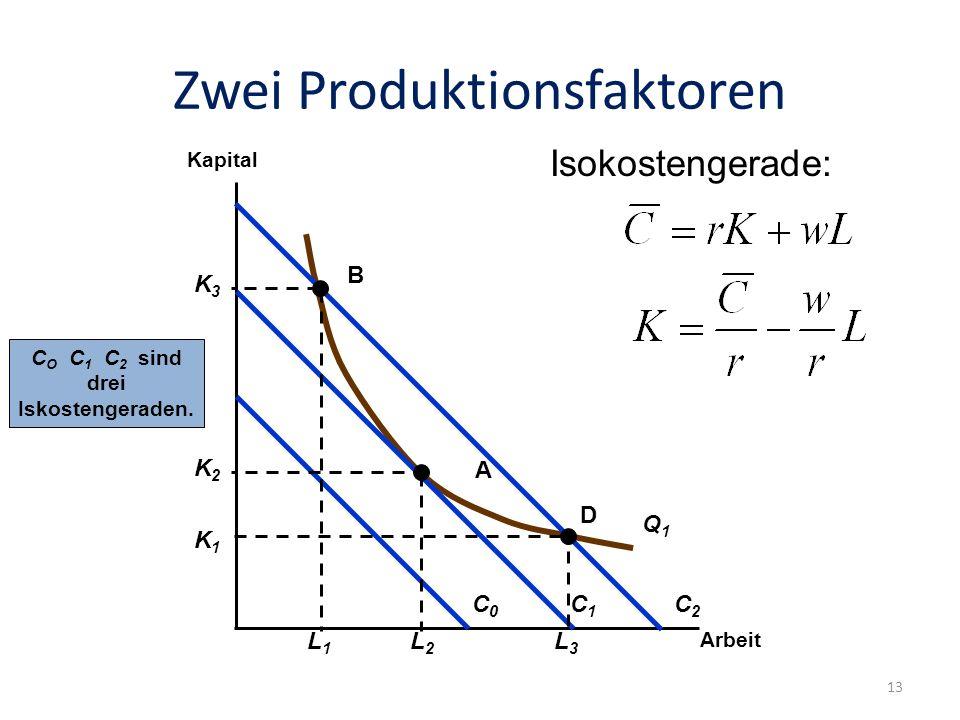 Zwei Produktionsfaktoren Folie: 13 Arbeit Kapital Q1Q1 C0C0 C1C1 C2C2 C O C 1 C 2 sind drei Iskostengeraden. K2K2 L2L2 K1K1 L3L3 K3K3 L1L1 Isokostenge