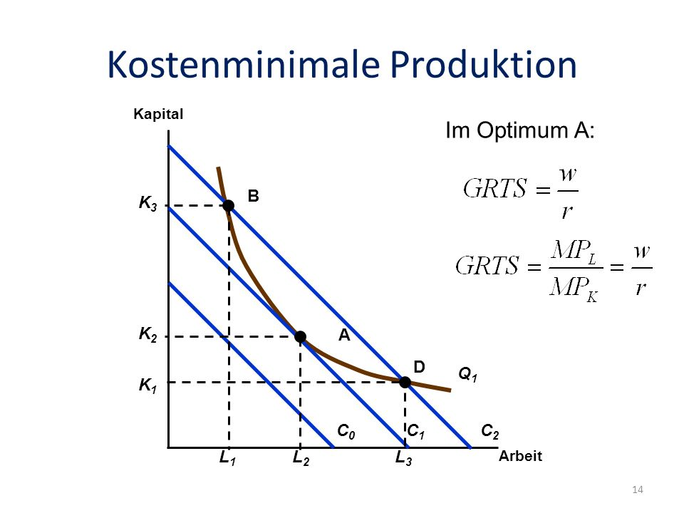 Kostenminimale Produktion Folie: 14 Arbeit Kapital Q1Q1 C0C0 C1C1 C2C2 K2K2 L2L2 K1K1 L3L3 K3K3 L1L1 A B D Im Optimum A: 14