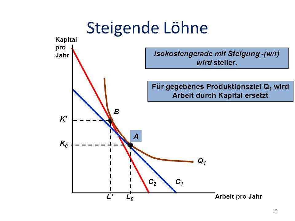 Steigende Löhne C2C2 Für gegebenes Produktionsziel Q 1 wird Arbeit durch Kapital ersetzt K L B C1C1 K0K0 L0L0 A Q1Q1 Isokostengerade mit Steigung -(w/r) wird steiler.