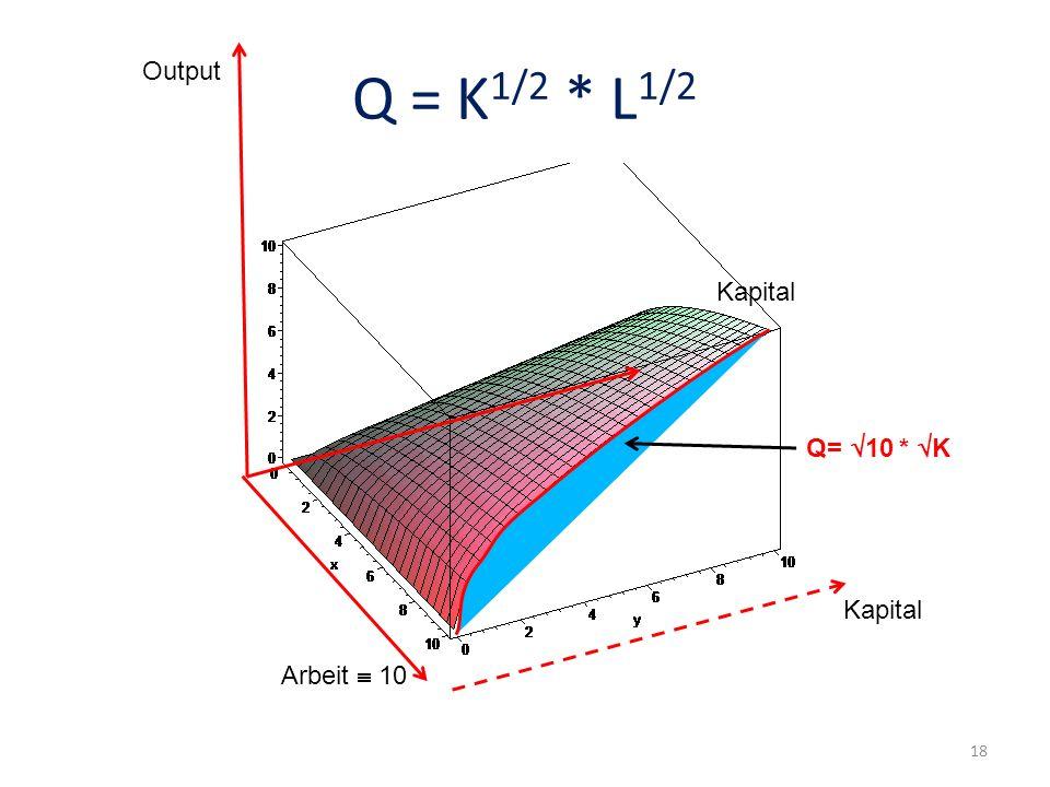 Kapital Arbeit 10 Output Kapital Q= 10 * K Q = K 1/2 * L 1/2 Output 18