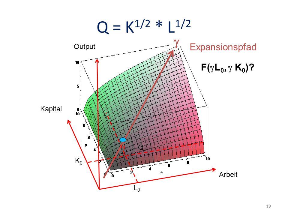 Q = K 1/2 * L 1/2 Arbeit Kapital Output Expansionspfad L0L0 K0K0 Q0Q0 F( L 0, K 0 )? 19