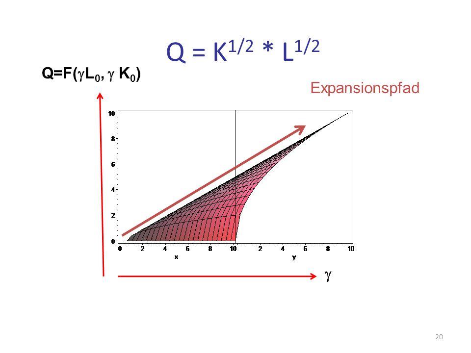 Expansionspfad Q = K 1/2 * L 1/2 Q=F( L 0, K 0 ) 20