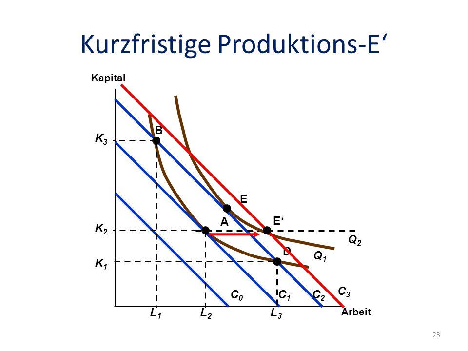 Kurzfristige Produktions-E Folie: 23 Arbeit Kapital Q1Q1 C0C0 C1C1 C2C2 K2K2 L2L2 K1K1 L3L3 K3K3 L1L1 A B D Q2Q2 E E C3C3 23