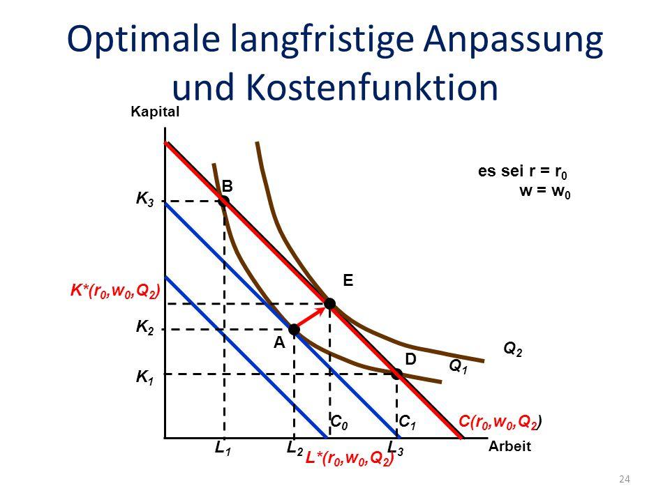 Optimale langfristige Anpassung und Kostenfunktion Folie: 24 Arbeit Kapital Q1Q1 C0C0 C1C1 K2K2 L2L2 K1K1 L3L3 K3K3 L1L1 A B D Q2Q2 E K*(r 0,w 0,Q 2 ) L*(r 0,w 0,Q 2 ) C(r 0,w 0,Q 2 ) es sei r = r 0 w = w 0 24
