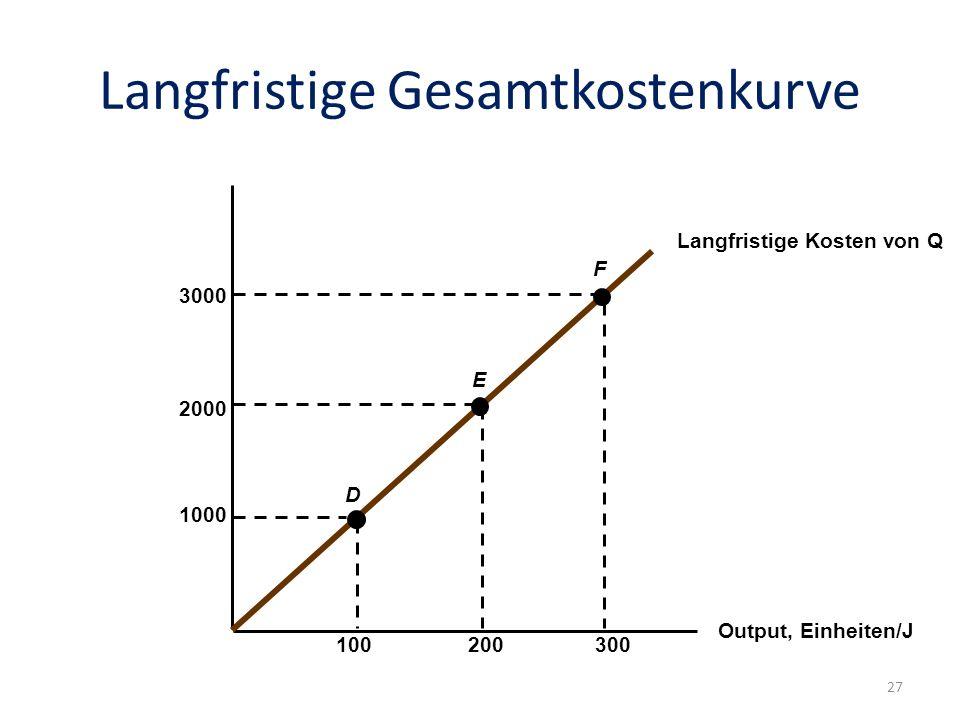 Langfristige Gesamtkostenkurve Output, Einheiten/J Langfristige Kosten von Q 1000 100300200 2000 3000 D E F 27