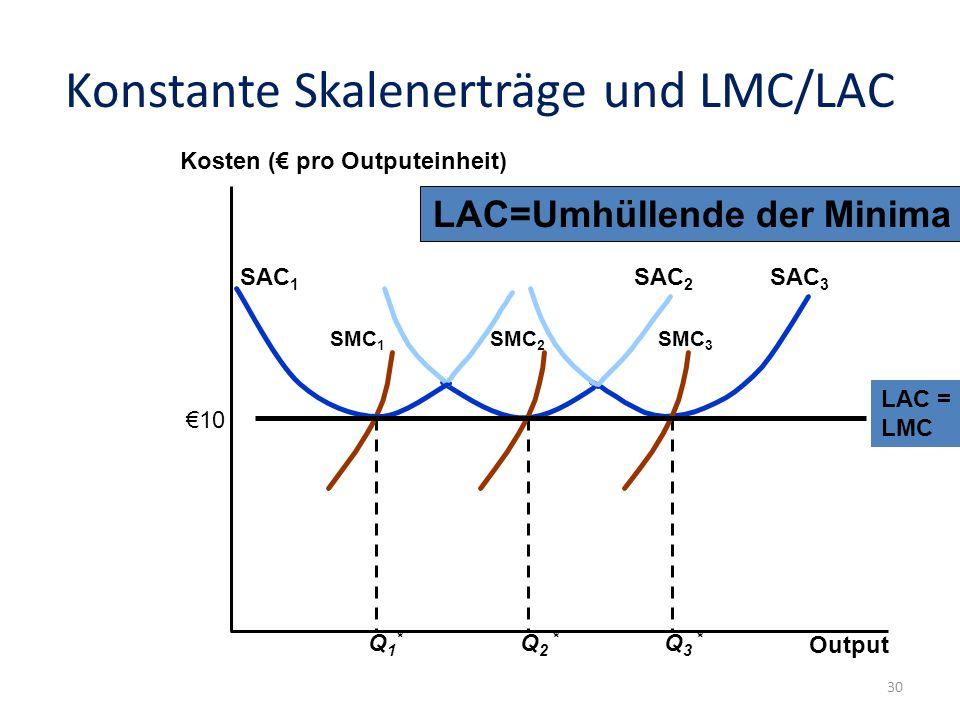 Konstante Skalenerträge und LMC/LAC Output Kosten ( pro Outputeinheit) Q 3 * SAC 3 SMC 3 Q 2 * SAC 2 SMC 2 Q1*Q1* SAC 1 SMC 1 LAC = LMC LAC=Umhüllende