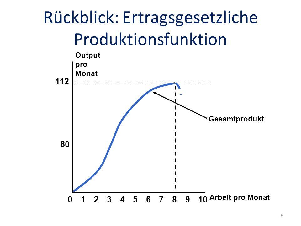 Rückblick: Ertragsgesetzliche Produktionsfunktion Gesamtprodukt Arbeit pro Monat Output pro Monat 60 112 023456789101 5