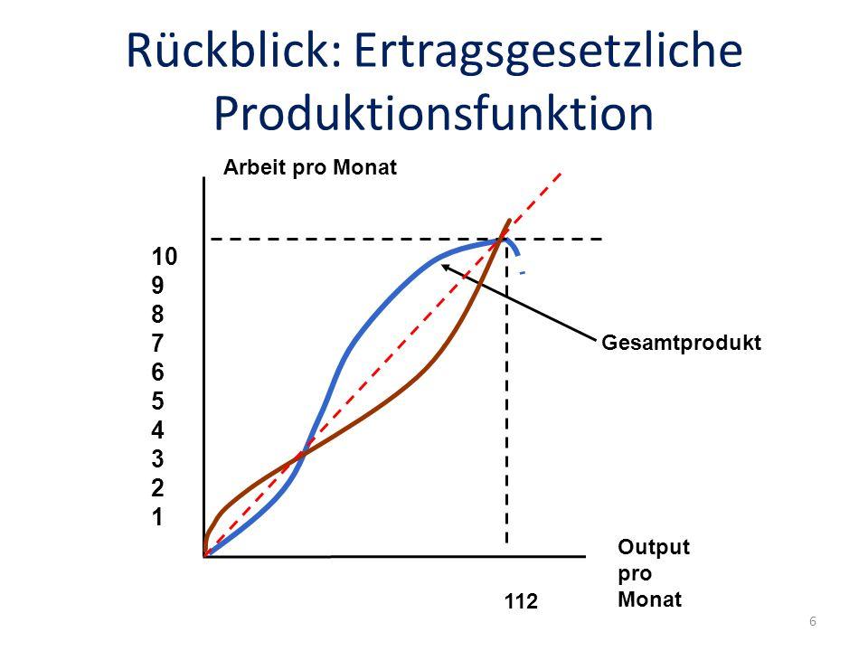 Rückblick: Ertragsgesetzliche Produktionsfunktion Gesamtprodukt Arbeit pro Monat Output pro Monat 10 9 8 7 6 5 4 3 2 1 112 6