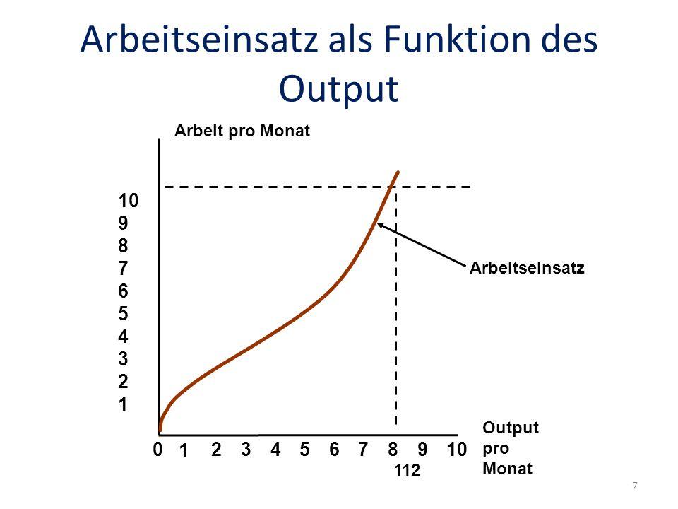 Arbeitseinsatz als Funktion des Output Arbeitseinsatz Arbeit pro Monat Output pro Monat 02345678910 1 9 8 7 6 5 4 3 2 1 112 7