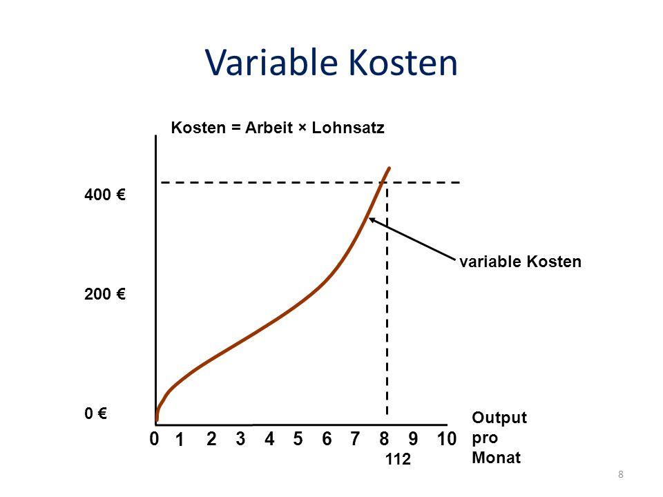Variable Kosten variable Kosten Kosten = Arbeit × Lohnsatz Output pro Monat 02345678910 1 400 200 0 112 8