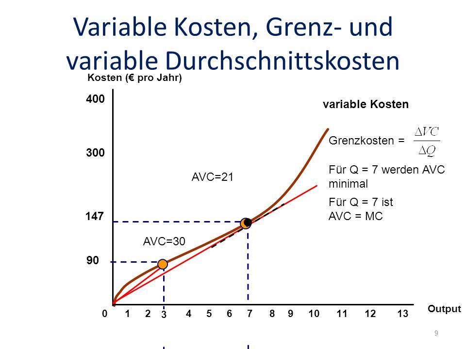 Variable Kosten, Grenz- und variable Durchschnittskosten Output 300 400 012456910111213 Kosten ( pro Jahr) AVC=30 AVC=21 8 Für Q = 7 werden AVC minimal Für Q = 7 ist AVC = MC Grenzkosten = 3 90 7 147 variable Kosten 9