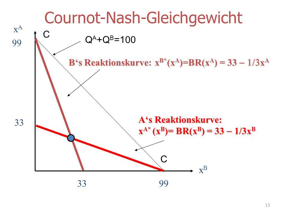 Cournot-Nash-Gleichgewicht xAxA xBxB 99 As Reaktionskurve: x A* (x B )= BR(x B ) = 33 1/3x B Bs Reaktionskurve: x B* (x A )=BR(x A ) = 33 x A 99 33 C