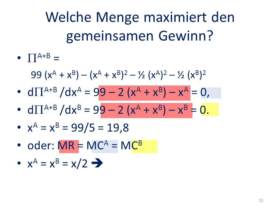 Welche Menge maximiert den gemeinsamen Gewinn? A+B = 99 (x A + x B ) – (x A + x B ) 2 – ½ (x A ) 2 – ½ (x B ) 2 d A+B /dx A = 99 – 2 (x A + x B ) – x