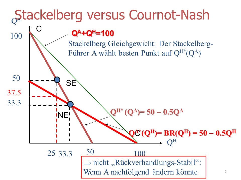 Stackelberg versus Cournot-Nash QAQA QHQH 100 Q H* (Q A )= 50 0.5Q A 50 100 Stackelberg Gleichgewicht: Der Stackelberg- Führer A wählt besten Punkt au