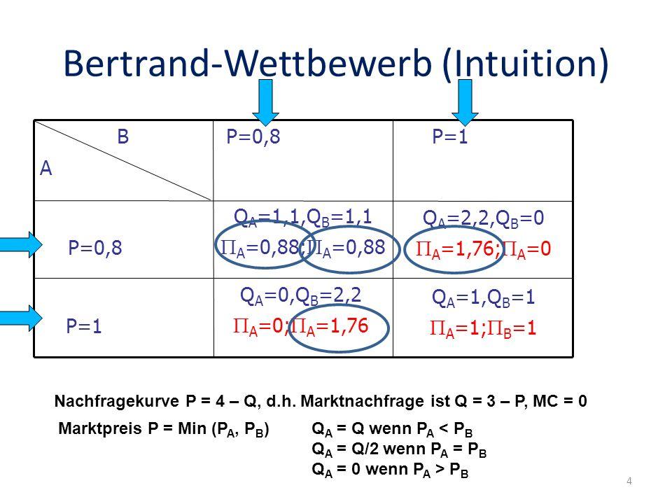 P=1 P=1 P=0,8 B A Bertrand-Wettbewerb (Intuition) Nachfragekurve P = 4 – Q, d.h. Marktnachfrage ist Q = 3 – P, MC = 0 Q A =1,Q B =1 A =1; B =1 P=0,8 M