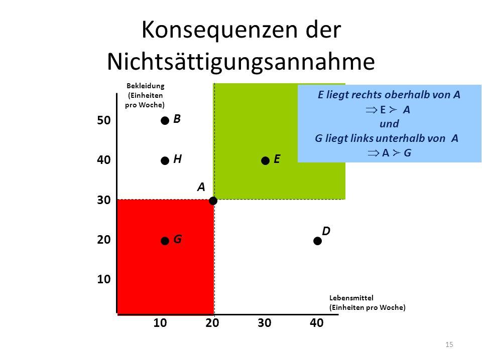 Konsequenzen der Nichtsättigungsannahme E liegt rechts oberhalb von A E A und G liegt links unterhalb von A A G Lebensmittel (Einheiten pro Woche) 10