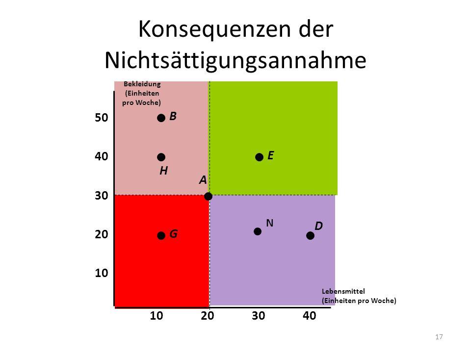 Konsequenzen der Nichtsättigungsannahme Lebensmittel (Einheiten pro Woche) 10 20 30 40 10203040 Bekleidung (Einheiten pro Woche) 50 G A E H B D N 17