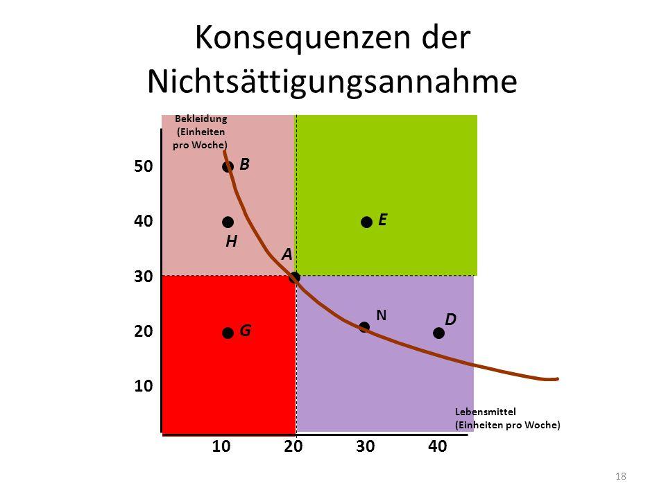 Konsequenzen der Nichtsättigungsannahme Lebensmittel (Einheiten pro Woche) 10 20 30 40 10203040 Bekleidung (Einheiten pro Woche) 50 G A E H B D N 18