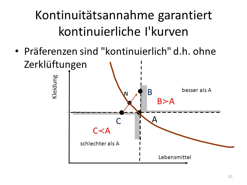 Kontinuitätsannahme garantiert kontinuierliche I'kurven Präferenzen sind