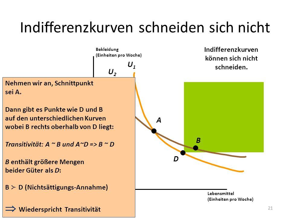 Indifferenzkurven schneiden sich nicht U1U1 U2U2 Lebensmittel (Einheiten pro Woche) Bekleidung (Einheiten pro Woche) A D B Nehmen wir an, Schnittpunkt
