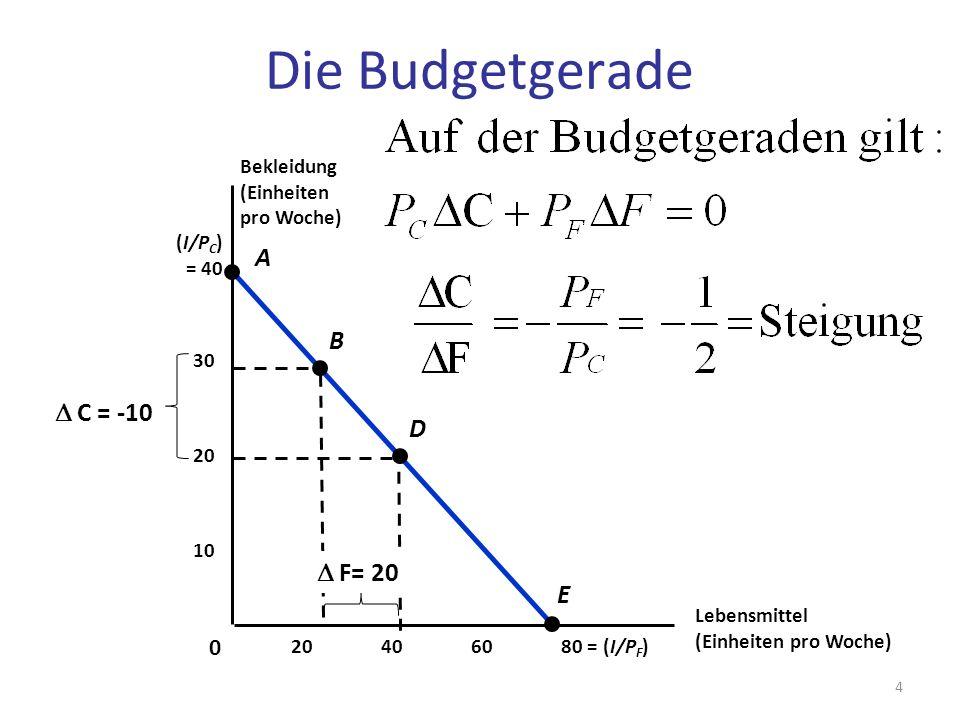 C = -10 (I/P C ) = 40 Lebensmittel (Einheiten pro Woche) 406080 = (I/P F )20 10 20 30 0 A B D E Bekleidung (Einheiten pro Woche) Die Budgetgerade F= 2