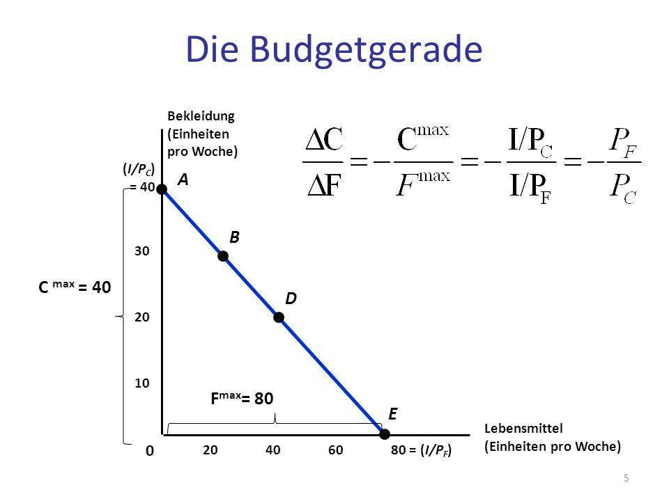 C max = 40 (I/P C ) = 40 Lebensmittel (Einheiten pro Woche) 406080 = (I/P F )20 10 20 30 0 A B D E Bekleidung (Einheiten pro Woche) Die Budgetgerade F