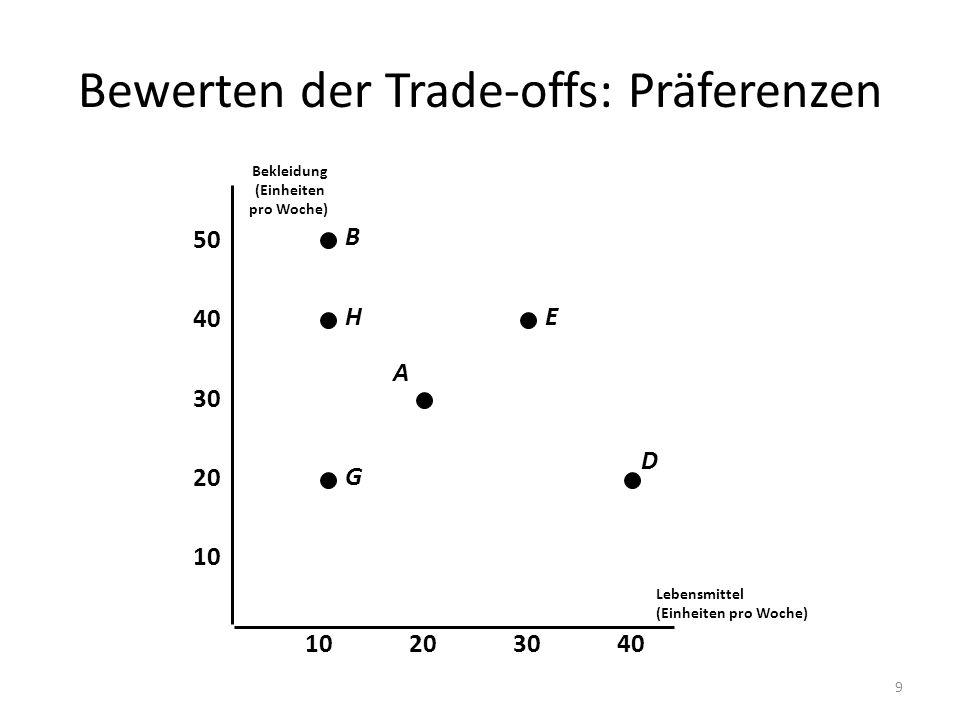 Bewerten der Trade-offs: Präferenzen Lebensmittel (Einheiten pro Woche) 10 20 30 40 10203040 Bekleidung (Einheiten pro Woche) 50 G A EH B D 9