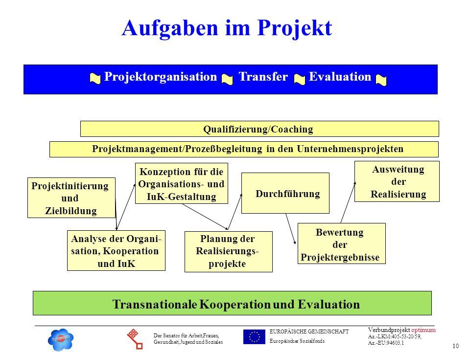 10 Verbundprojekt optimum Az.-LKM:405-53-20/59, Az.-EU:94603.1 Der Senator für Arbeit,Frauen, Gesundheit,Jugend und Soziales EUROPÄISCHE GEMEINSCHAFT