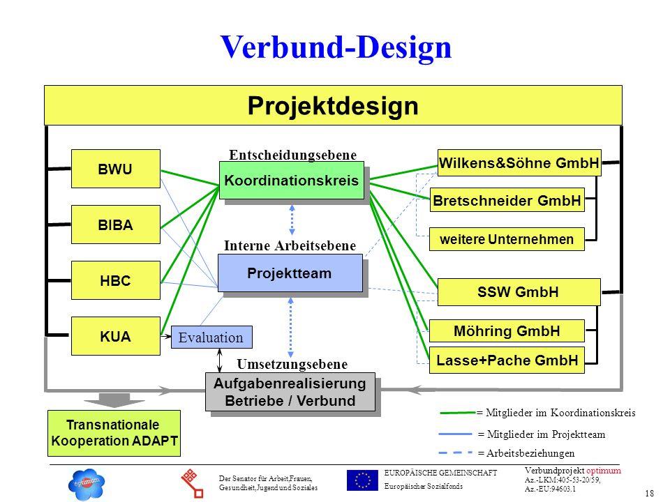 18 Verbundprojekt optimum Az.-LKM:405-53-20/59, Az.-EU:94603.1 Der Senator für Arbeit,Frauen, Gesundheit,Jugend und Soziales EUROPÄISCHE GEMEINSCHAFT