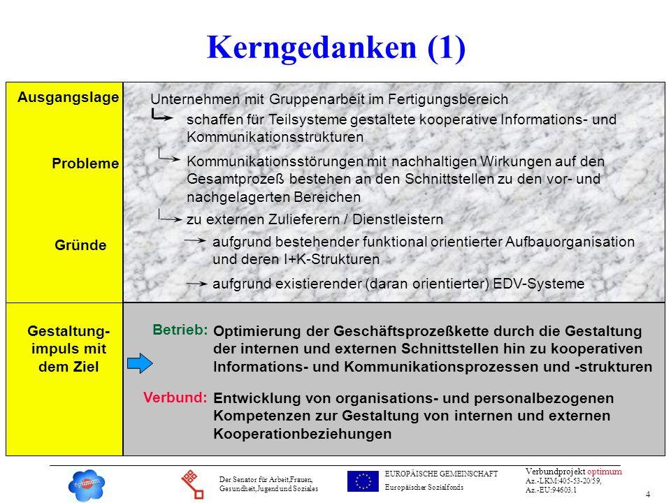 4 Verbundprojekt optimum Az.-LKM:405-53-20/59, Az.-EU:94603.1 Der Senator für Arbeit,Frauen, Gesundheit,Jugend und Soziales EUROPÄISCHE GEMEINSCHAFT E