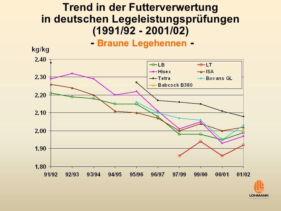 Zuchtfortschritt für Futterverwertung Linearer Trend geht weiter Genetische Variabilität bzw.