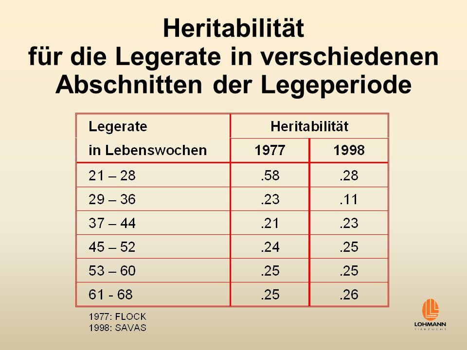 Heritabilität für die Legerate in verschiedenen Abschnitten der Legeperiode