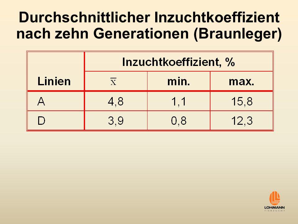 Durchschnittlicher Inzuchtkoeffizient nach zehn Generationen (Braunleger)