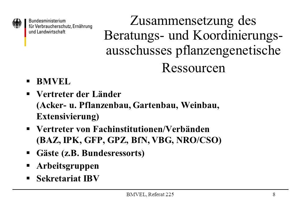 BMVEL, Referat 2258 Zusammensetzung des Beratungs- und Koordinierungs- ausschusses pflanzengenetische Ressourcen BMVEL Vertreter der Länder (Acker- u.