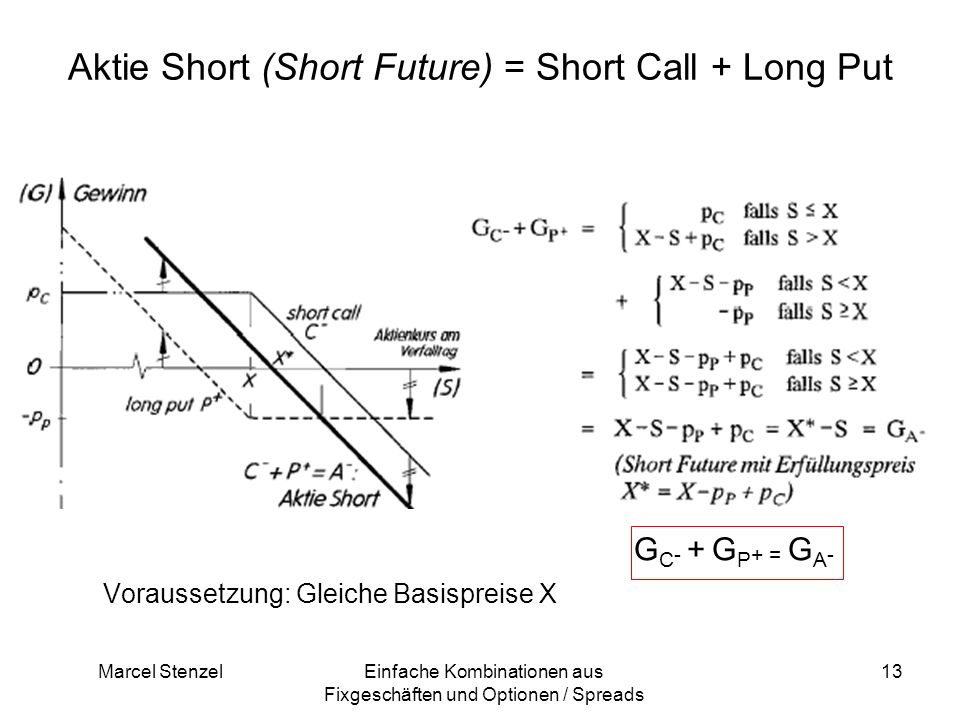 Marcel StenzelEinfache Kombinationen aus Fixgeschäften und Optionen / Spreads 13 Aktie Short (Short Future) = Short Call + Long Put G C - + G P + = G