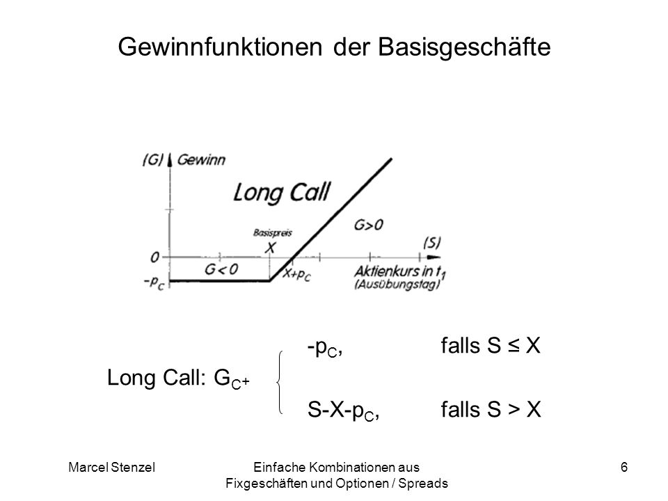 Marcel StenzelEinfache Kombinationen aus Fixgeschäften und Optionen / Spreads 6 Gewinnfunktionen der Basisgeschäfte -p C, falls S X Long Call: G C + S