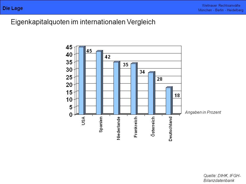 Weitnauer Rechtsanwälte München - Berlin - Heidelberg Angaben in Prozent Quelle: DIHK, IFGH- Bilanzdatenbank Eigenkapitalquoten im internationalen Vergleich Die Lage