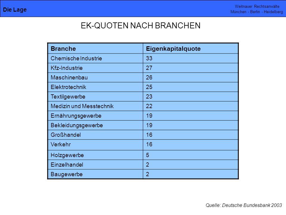 Weitnauer Rechtsanwälte München - Berlin - Heidelberg EK-QUOTEN NACH BRANCHEN BrancheEigenkapitalquote Chemische Industrie33 Kfz-Industrie27 Maschinen