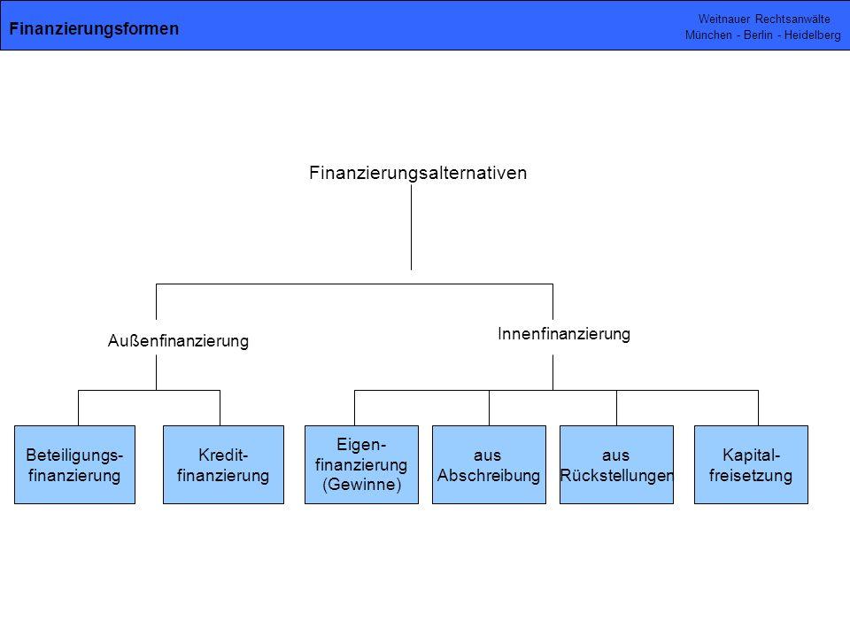 Weitnauer Rechtsanwälte München - Berlin - Heidelberg Beteiligungs- finanzierung Kredit- finanzierung Eigen- finanzierung (Gewinne) aus Abschreibung aus Rückstellungen Kapital- freisetzung Finanzierungsalternativen Außenfinanzierung Innenfinanzierung Finanzierungsformen