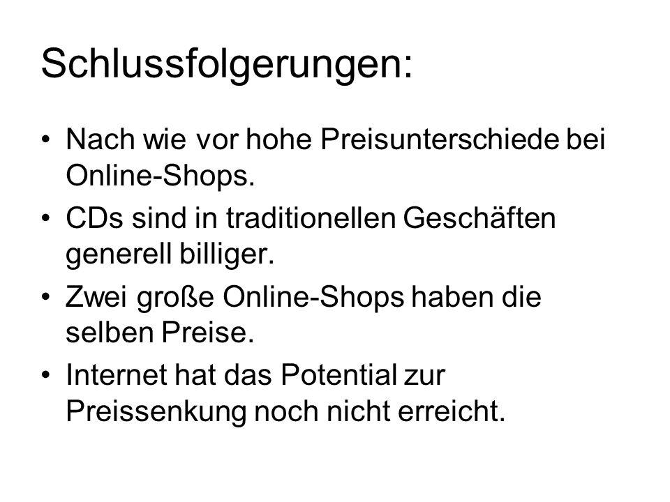 Schlussfolgerungen: Nach wie vor hohe Preisunterschiede bei Online-Shops.